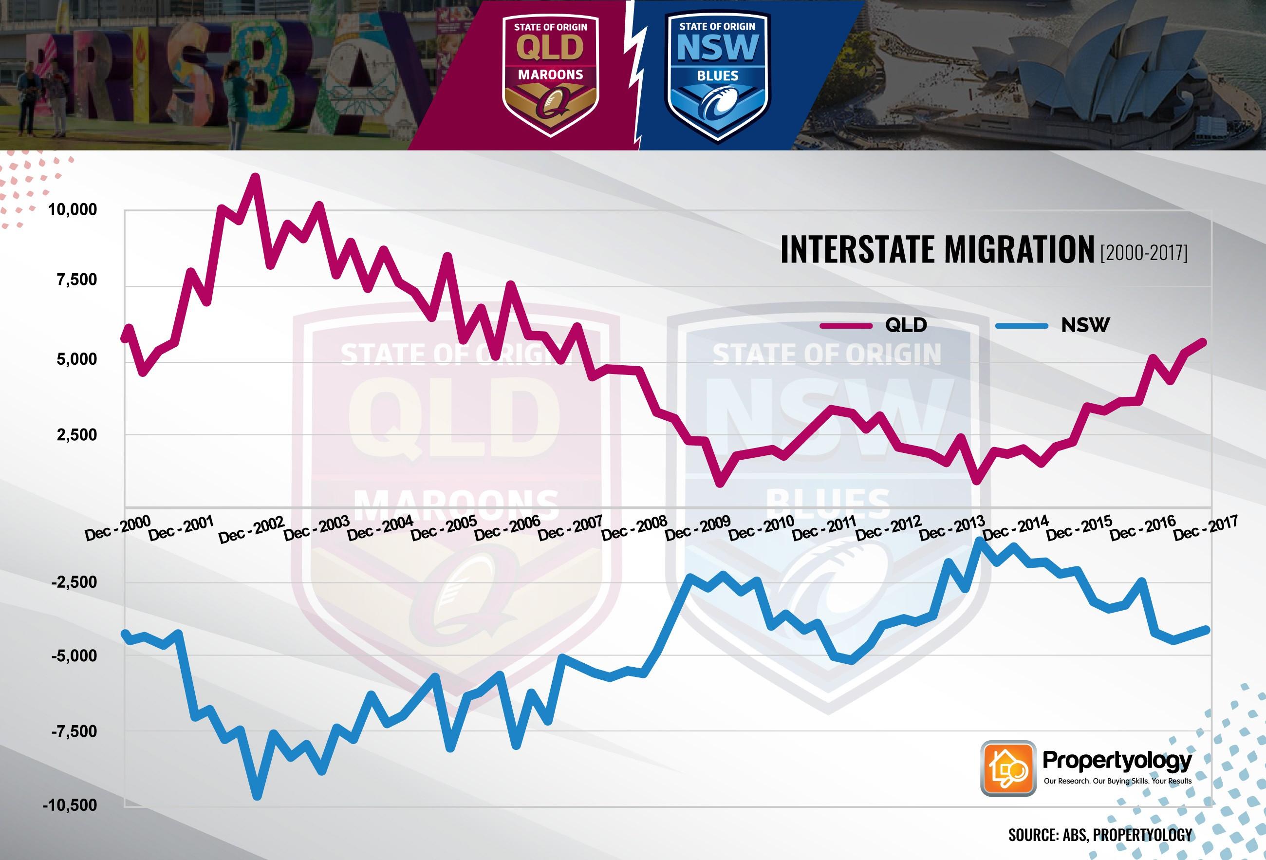 QLDNSW interstatemigration