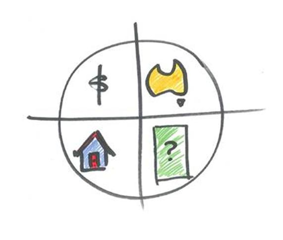 The Magic Quadrant