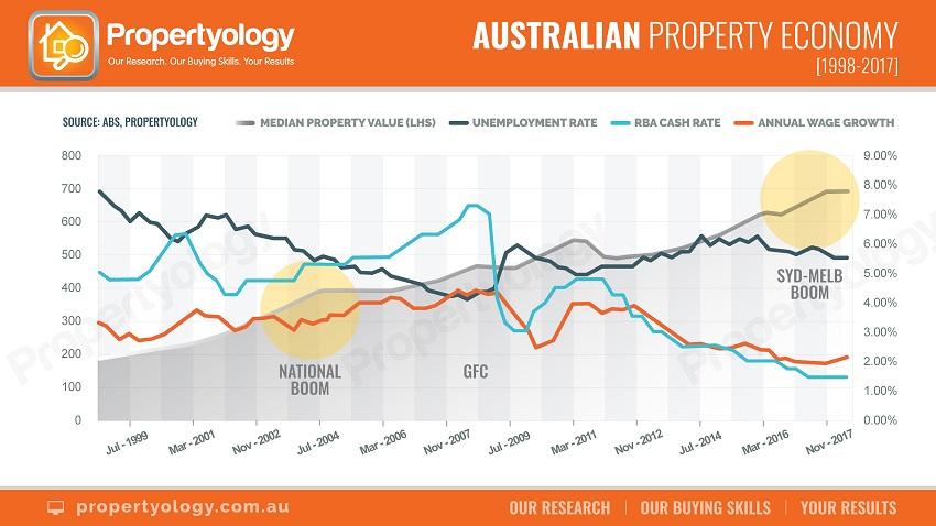 040418 Prop Property Economy 1997 2017