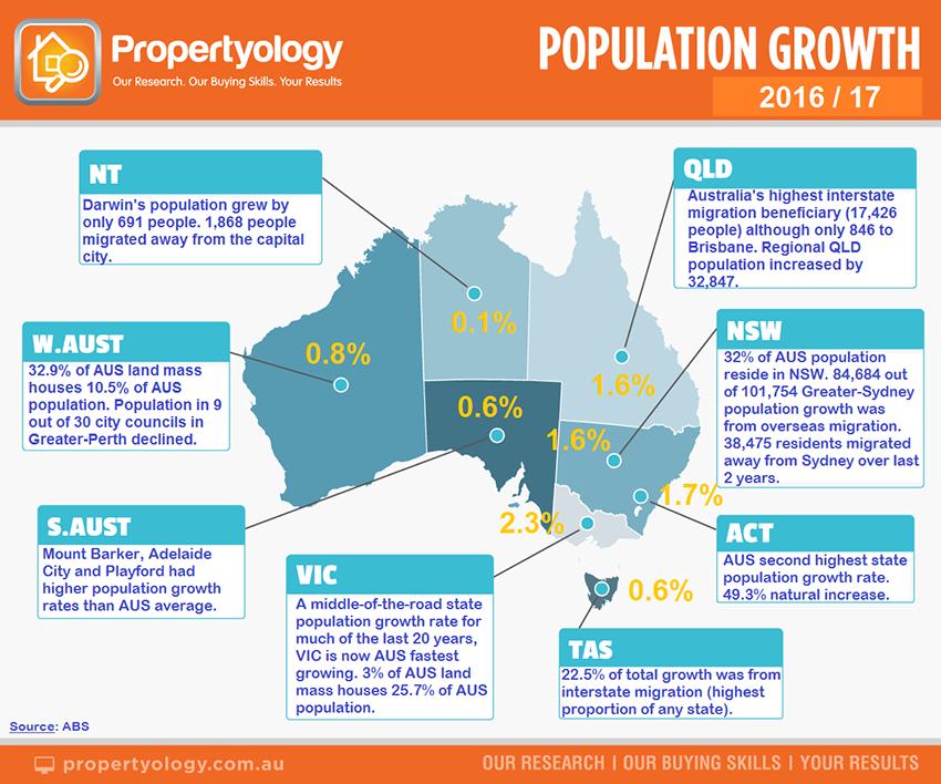 150818 P Population StateSummary 2017