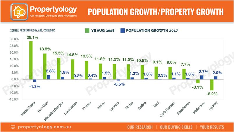 Propertyology5