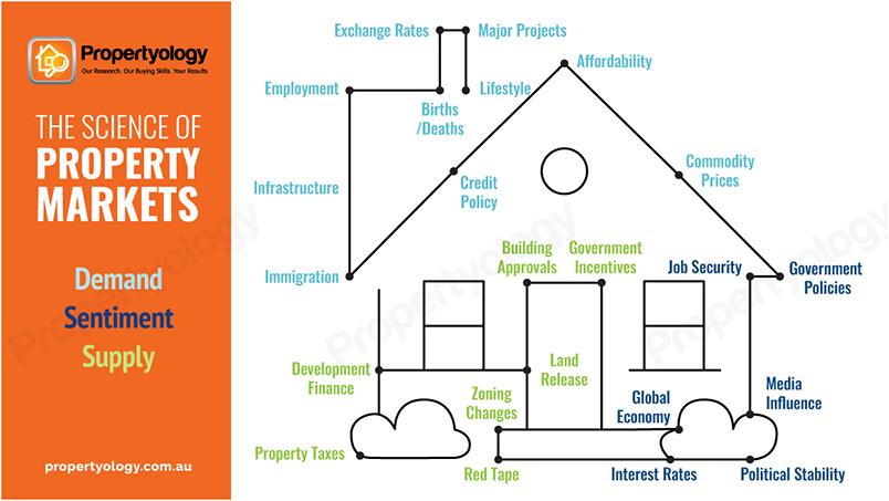 Propertyology8