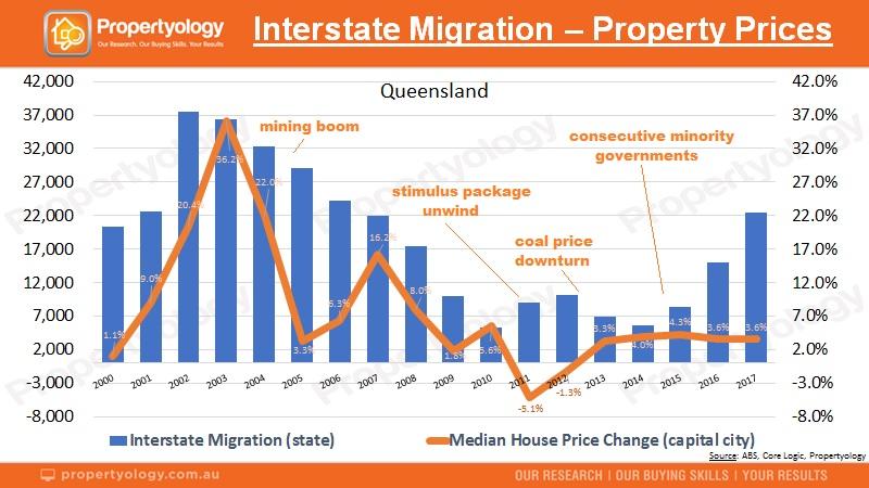 211118 Propertyology InterstateMigration Property QLD 2000 201
