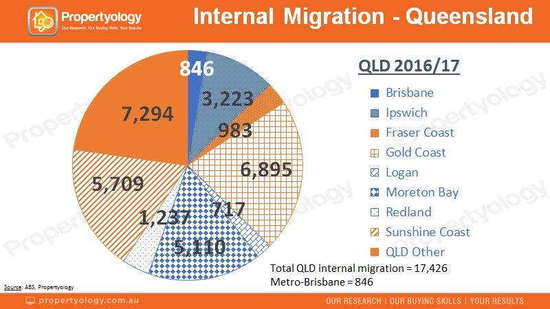 211118 Propertyology InterstateMigration QLD StateSummary 2017