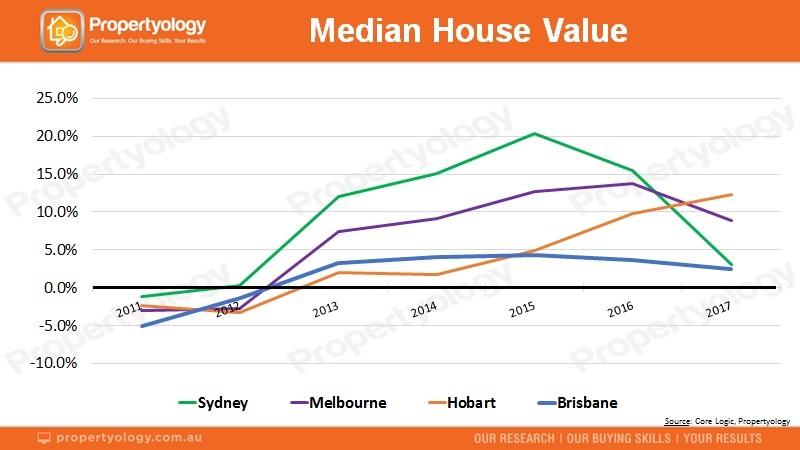 211118 Propertyology MedianValues Syd Mel Bris Hob 2011 2017