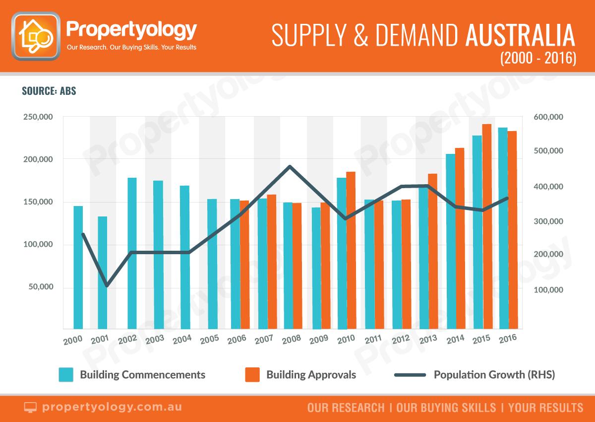 Supply Demand AUS m2000 2016