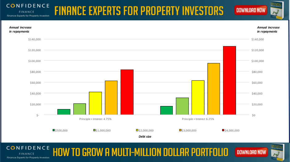 Finance experts for property investors