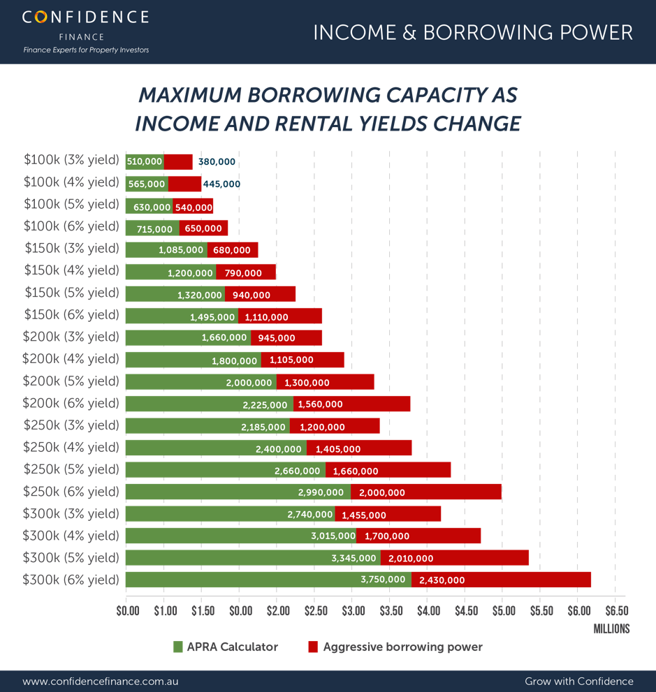 Confidence - Income and borrowing power