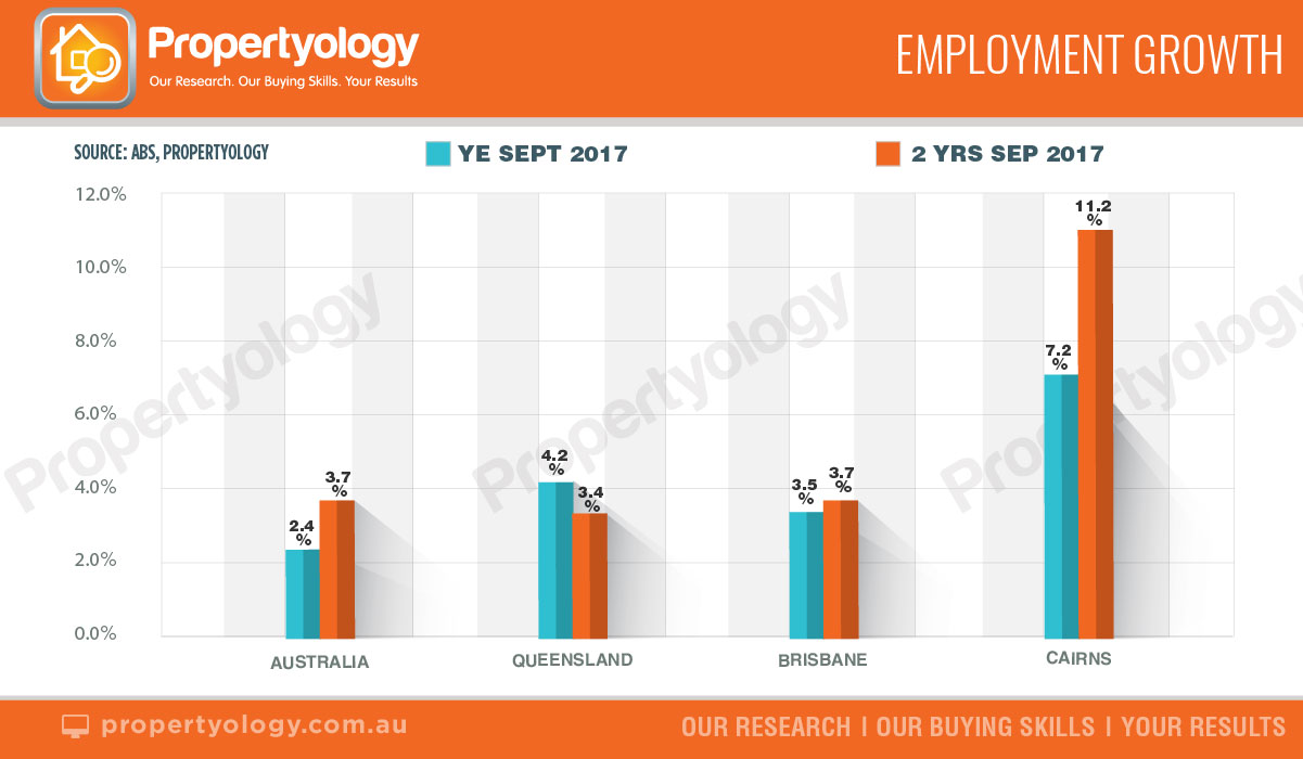 Propertyology October Graphs Employment Growth Watermark