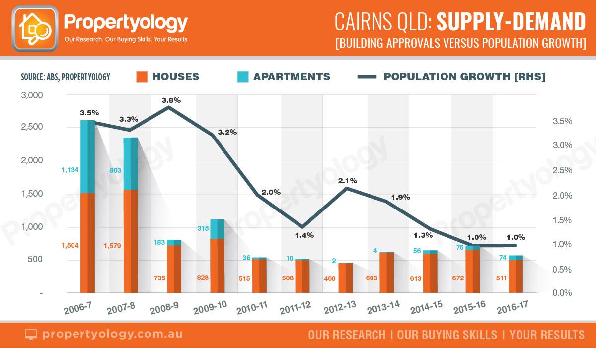 Propertyology October Graphs Supply Demand Watermark