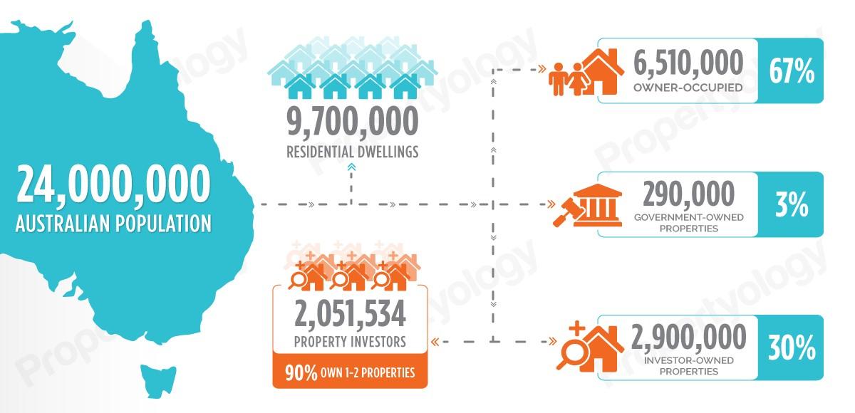 propertyologystatsshelter