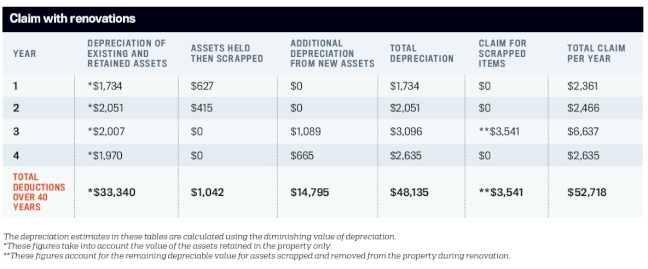 Property depreciation schedule