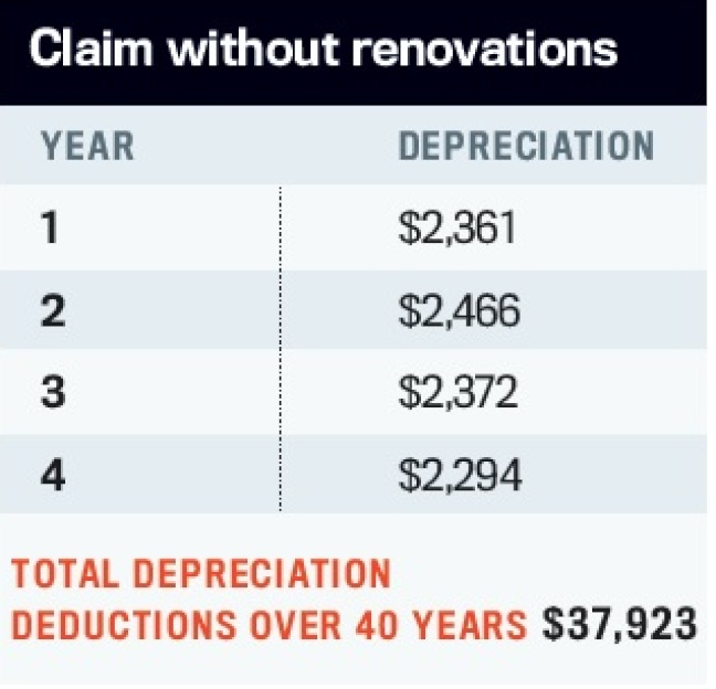 Property depreciation without renovation