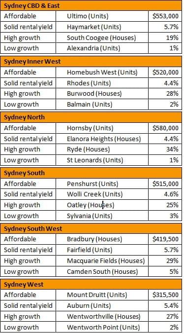 Top 24 Sydney suburbs 2015