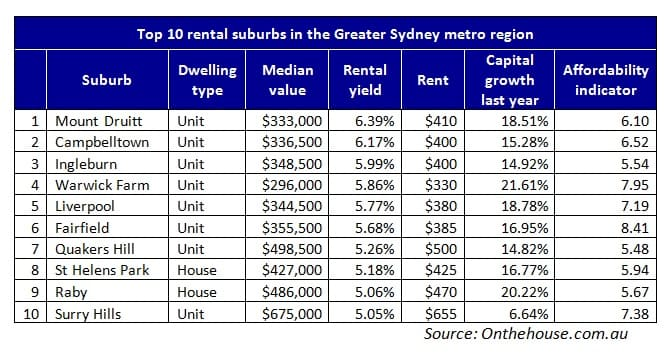 Top 10 rental yield suburbs for Sydney