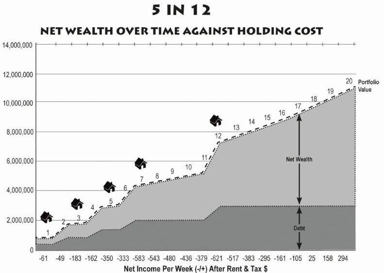 Net wealth over time over holding cost